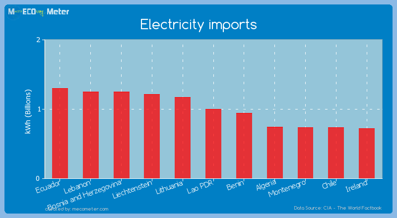 Electricity imports of Lao PDR