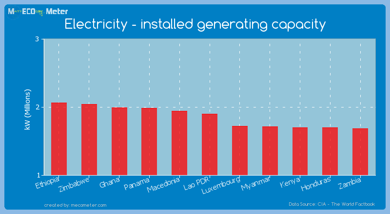 Electricity - installed generating capacity of Lao PDR