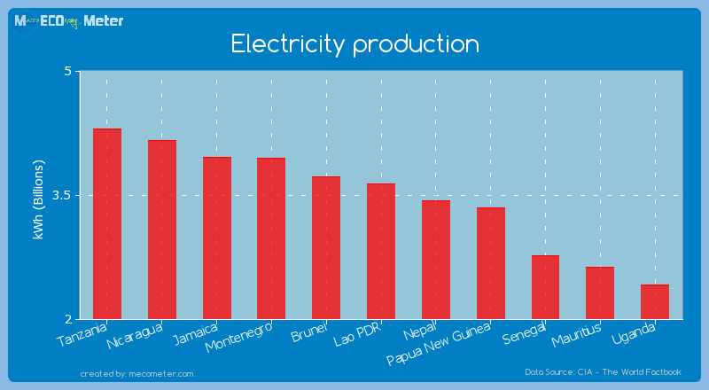 Electricity production of Lao PDR
