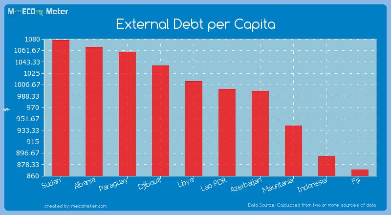 External Debt per Capita of Lao PDR