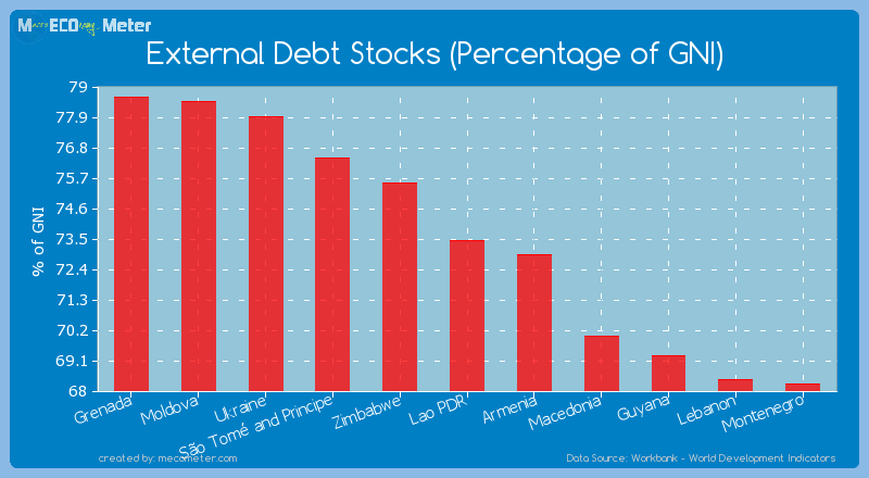 External Debt Stocks (Percentage of GNI) of Lao PDR