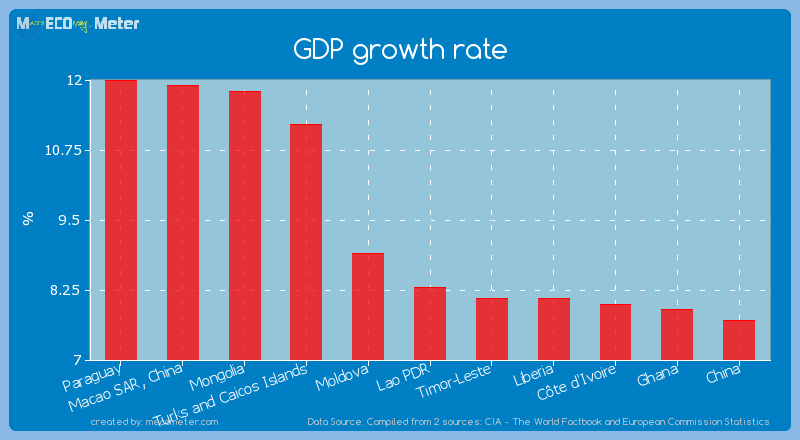 GDP growth rate of Lao PDR