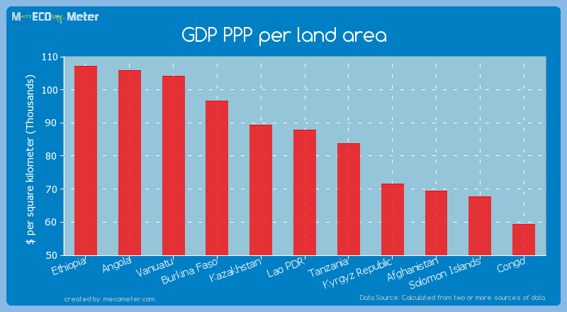 GDP PPP per land area of Lao PDR
