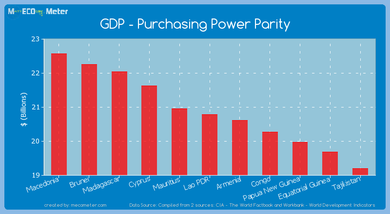 GDP - Purchasing Power Parity of Lao PDR