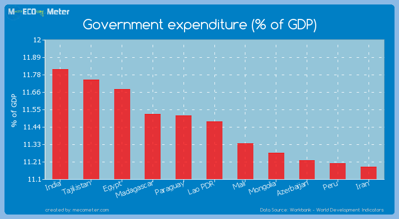 Government expenditure (% of GDP) of Lao PDR