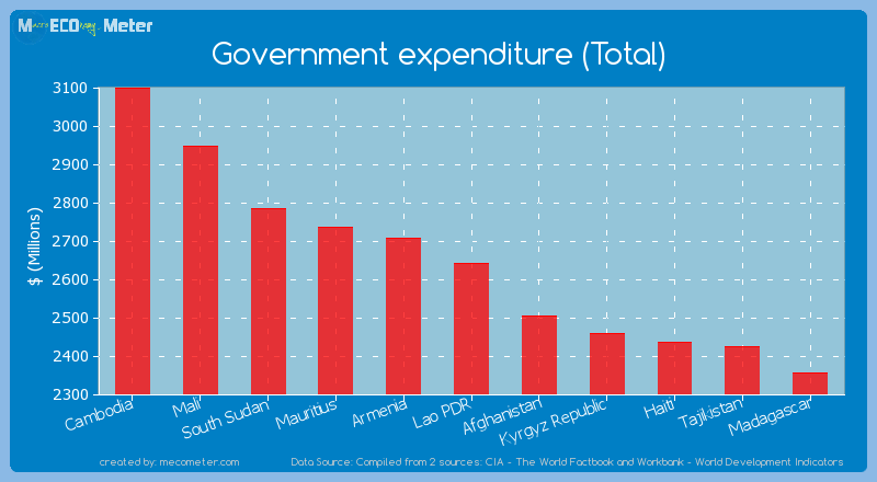 Government expenditure (Total) of Lao PDR