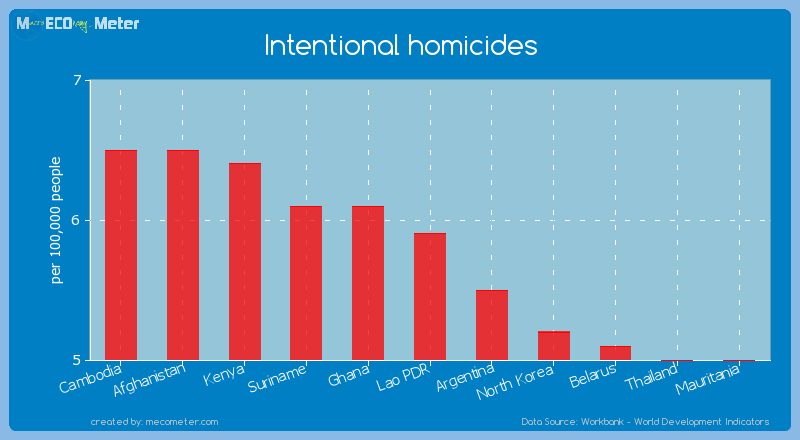 Intentional homicides of Lao PDR