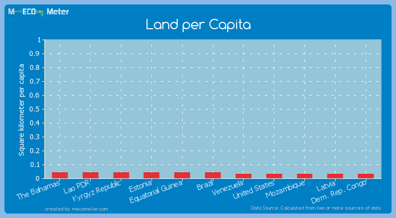 Land per Capita of Lao PDR