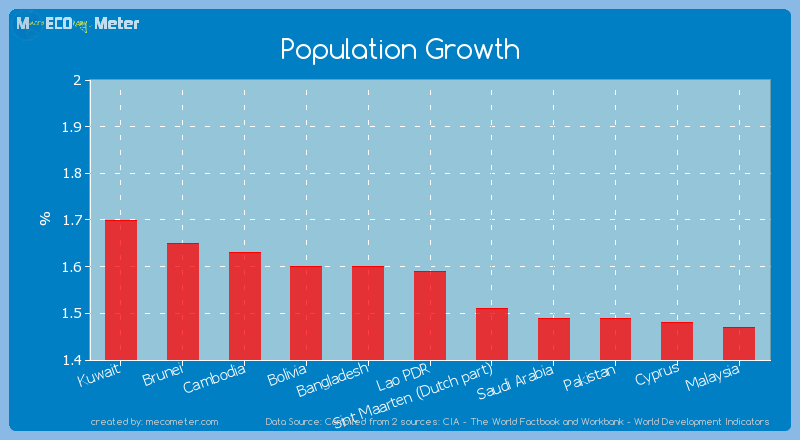 Population Growth of Lao PDR