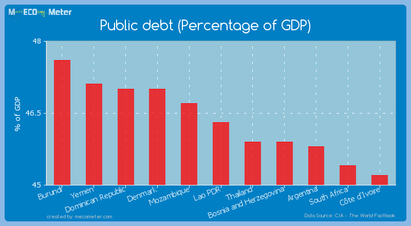Public debt (Percentage of GDP) of Lao PDR