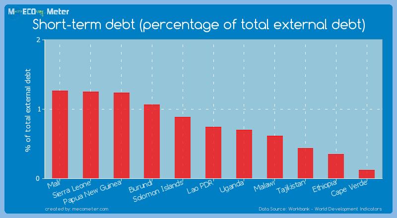 Short-term debt (percentage of total external debt) of Lao PDR