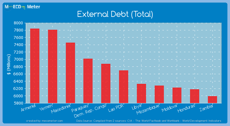 External Debt (Total) of Lao PDR