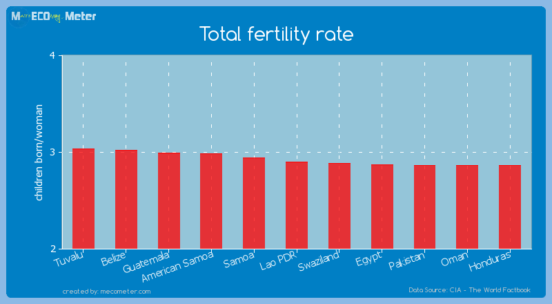 Total fertility rate of Lao PDR