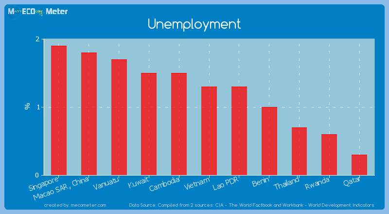 Unemployment of Lao PDR