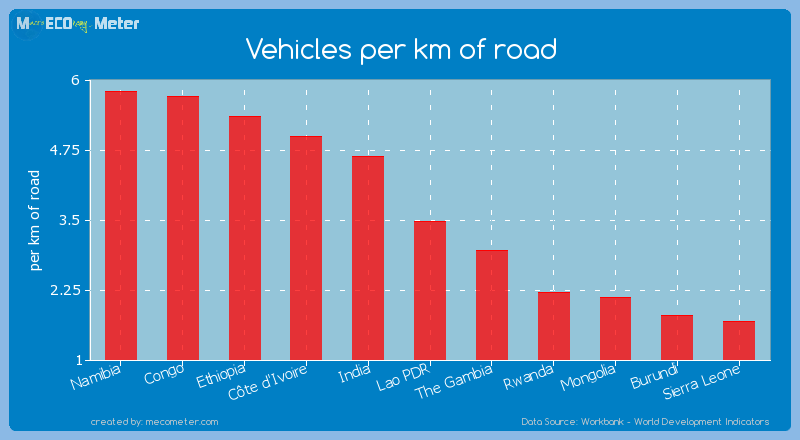 Vehicles per km of road of Lao PDR