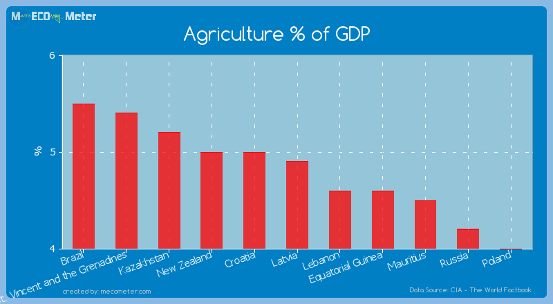 Agriculture % of GDP of Latvia