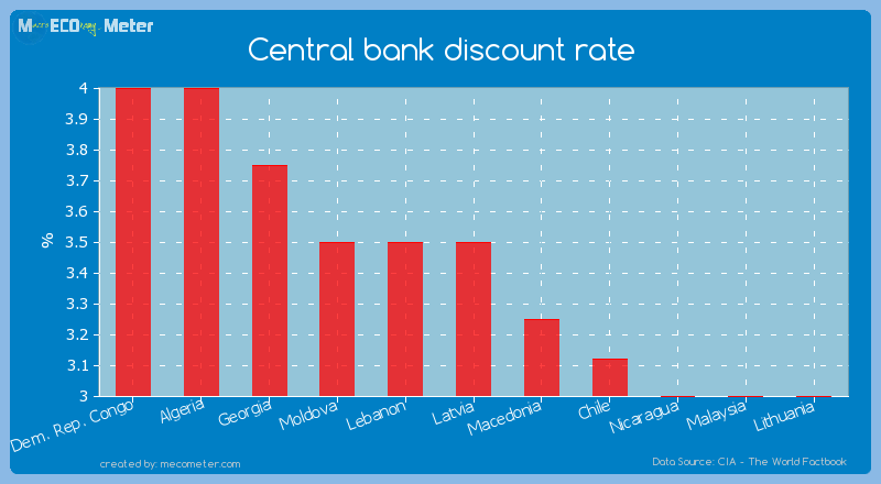 Central bank discount rate of Latvia