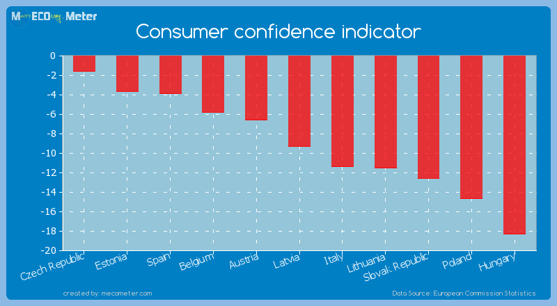 Consumer confidence indicator of Latvia