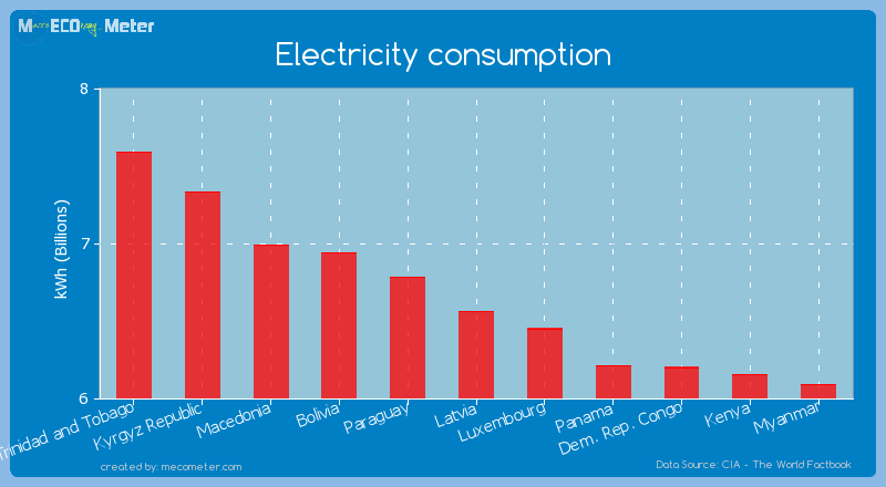 Electricity consumption of Latvia