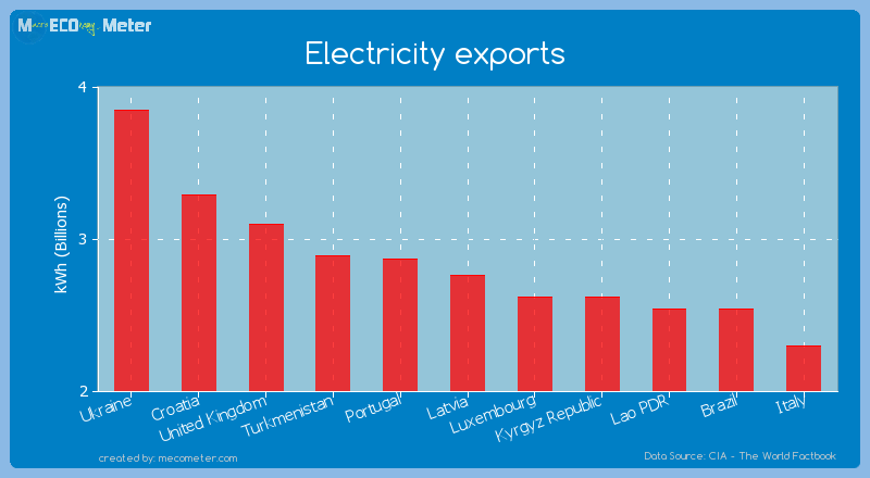 Electricity exports of Latvia