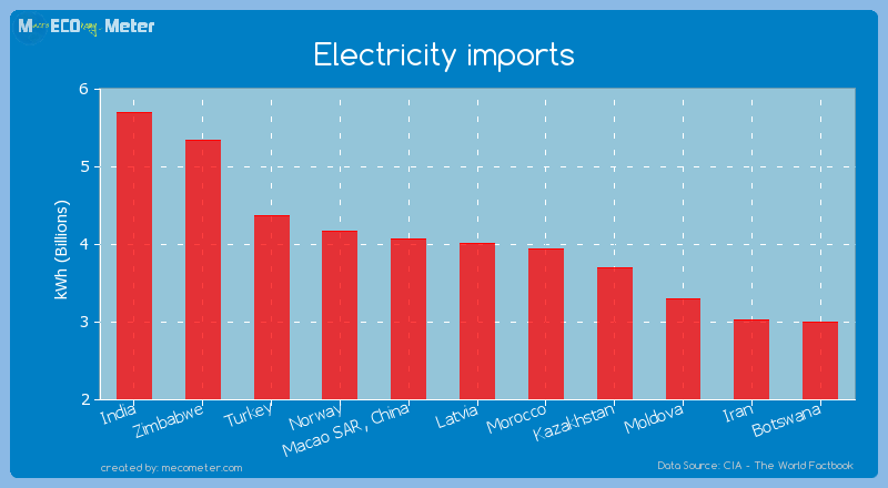 Electricity imports of Latvia