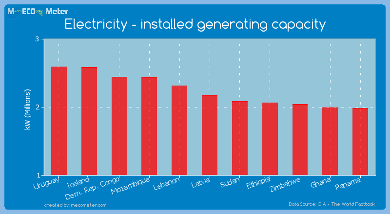 Electricity - installed generating capacity of Latvia