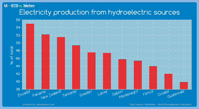 Electricity production from hydroelectric sources of Latvia