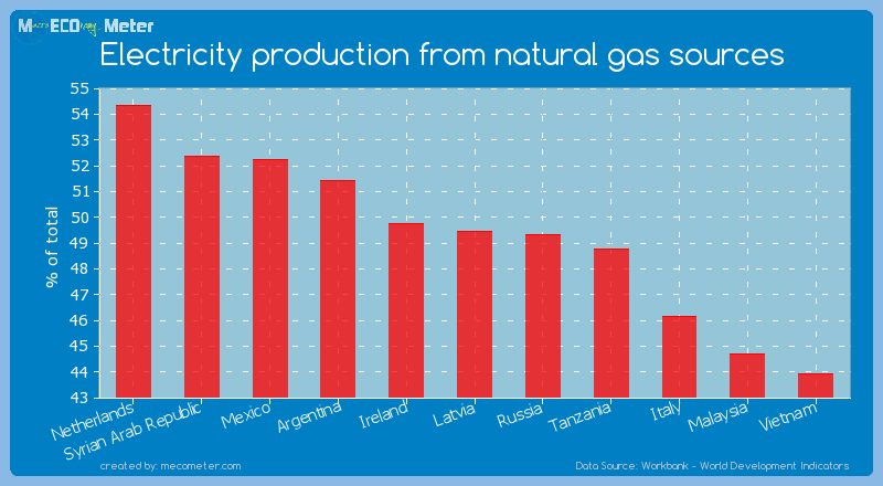 Electricity production from natural gas sources of Latvia
