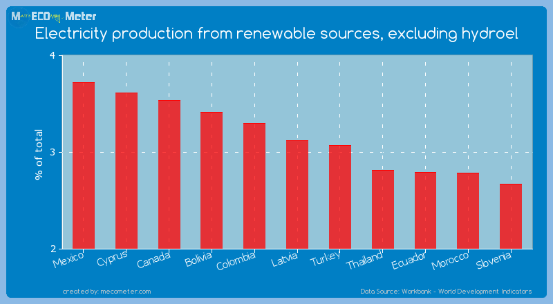 Electricity production from renewable sources, excluding hydroel of Latvia