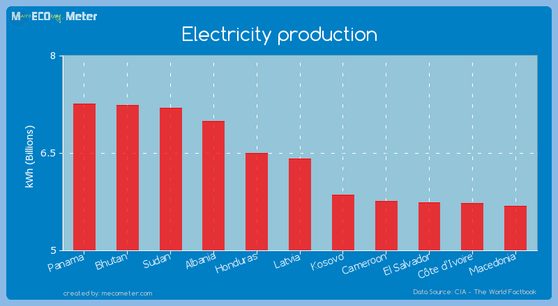 Electricity production of Latvia