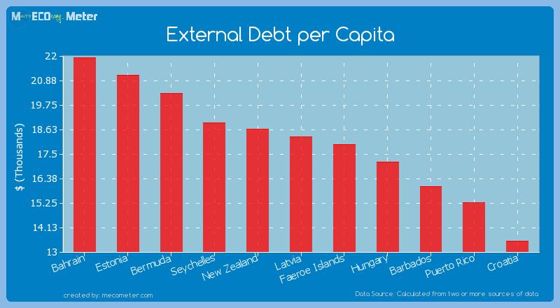 External Debt per Capita of Latvia