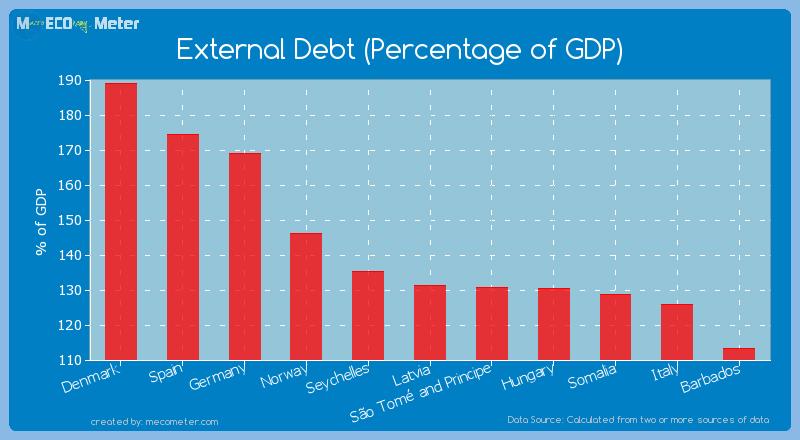 External Debt (Percentage of GDP) of Latvia