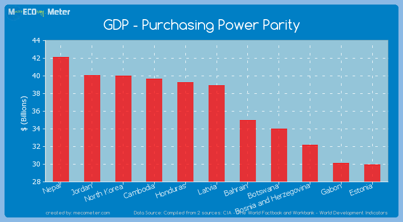 GDP - Purchasing Power Parity of Latvia