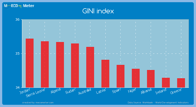 GINI index of Latvia