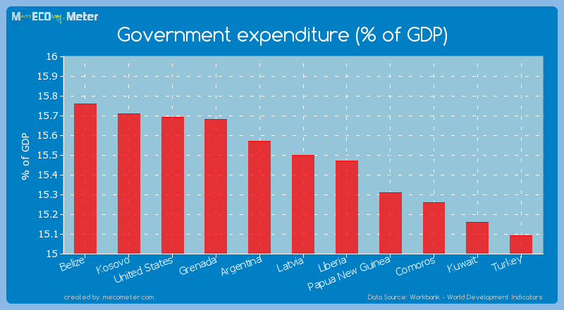 Government expenditure (% of GDP) of Latvia