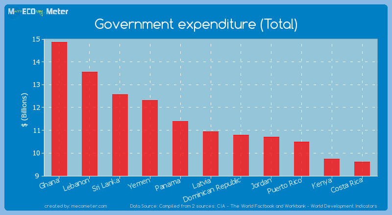 Government expenditure (Total) of Latvia