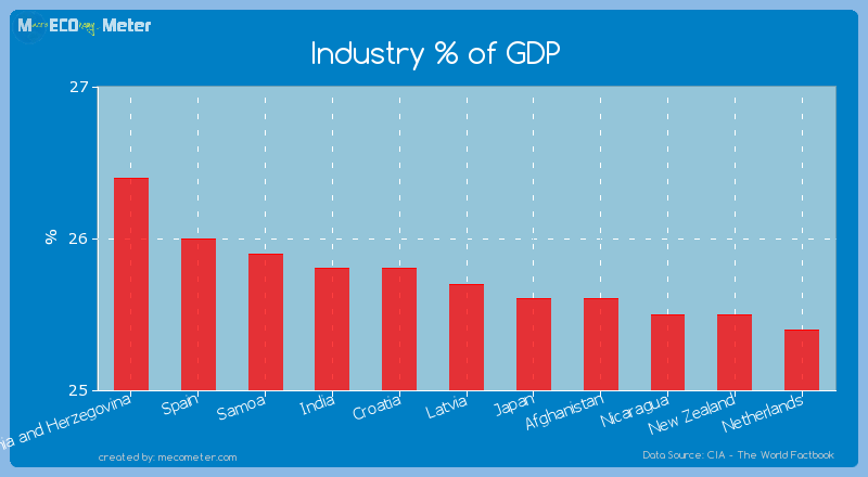Industry % of GDP of Latvia