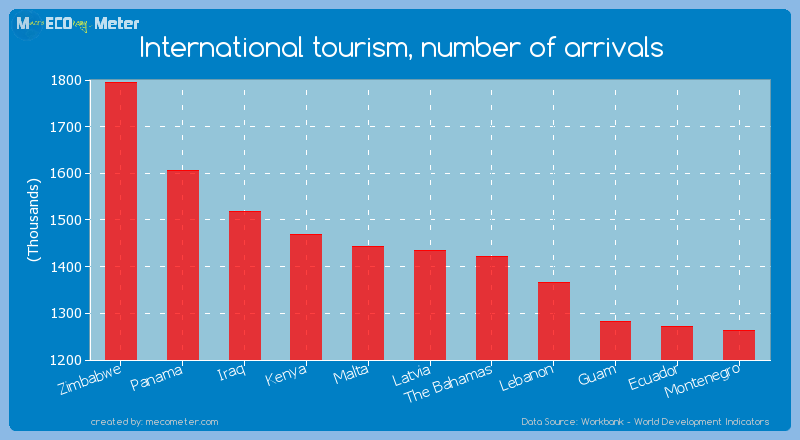International tourism, number of arrivals of Latvia