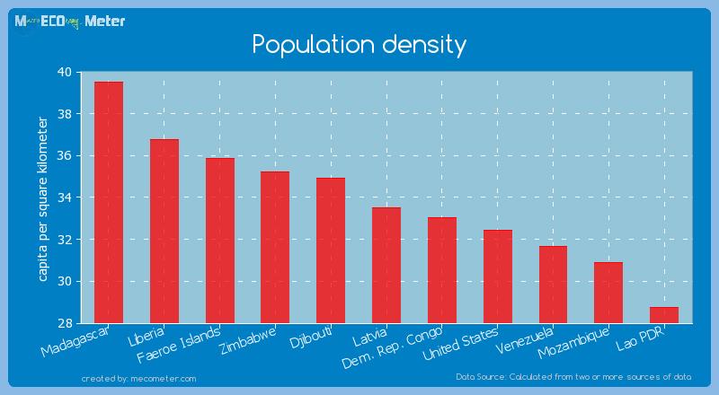 Population density of Latvia