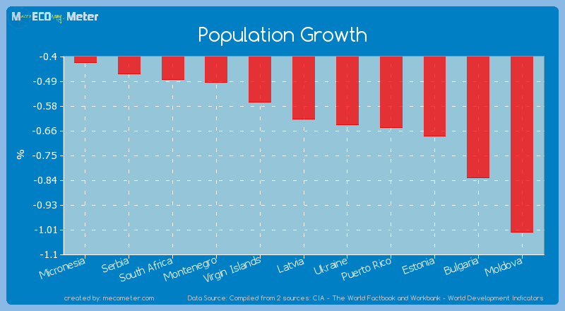 Population Growth of Latvia