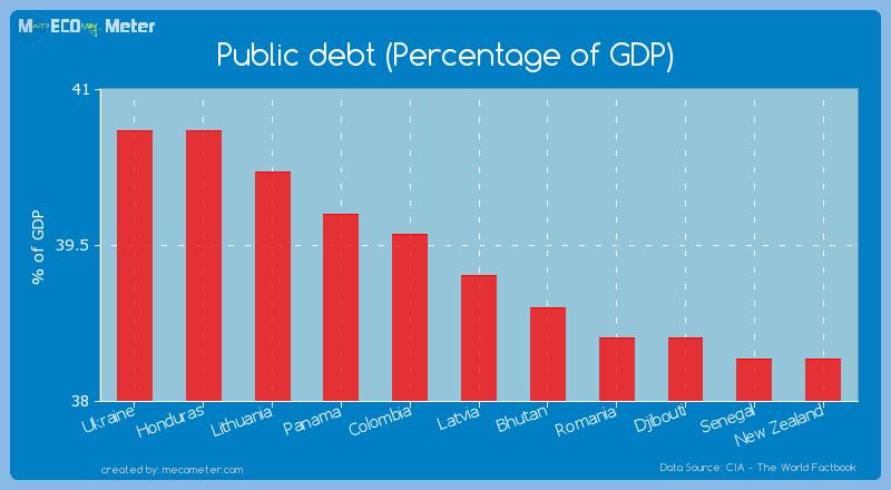 Public debt (Percentage of GDP) of Latvia