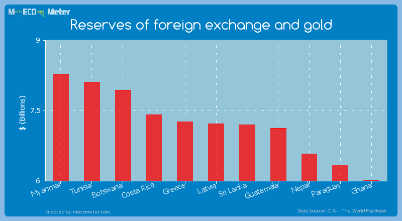 Reserves of foreign exchange and gold of Latvia