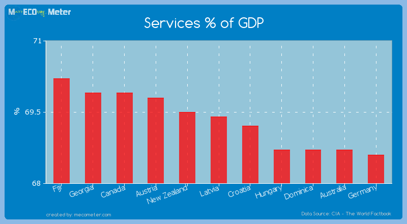 Services % of GDP of Latvia
