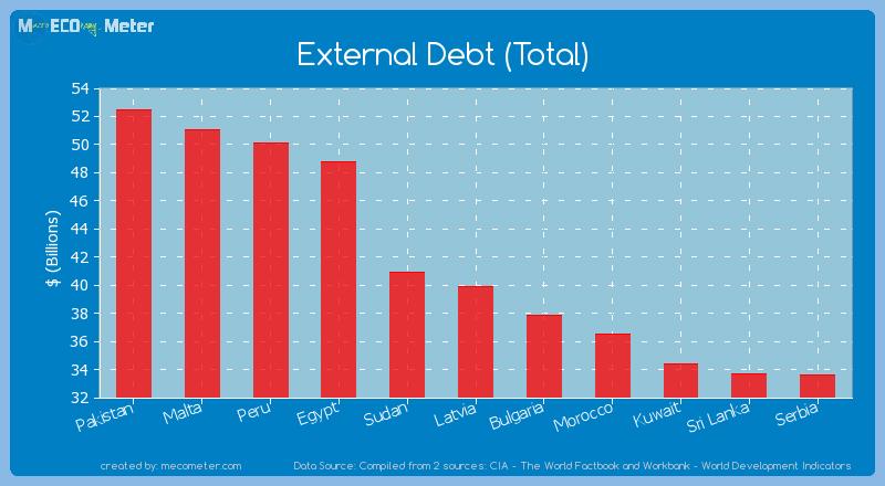 External Debt (Total) of Latvia