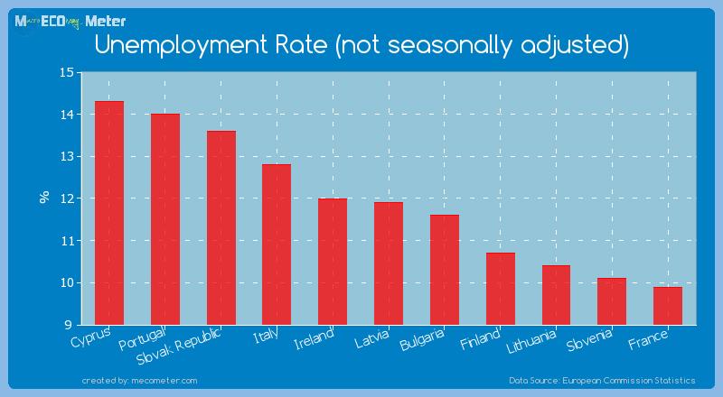Unemployment Rate (not seasonally adjusted) of Latvia
