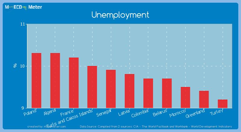 Unemployment of Latvia