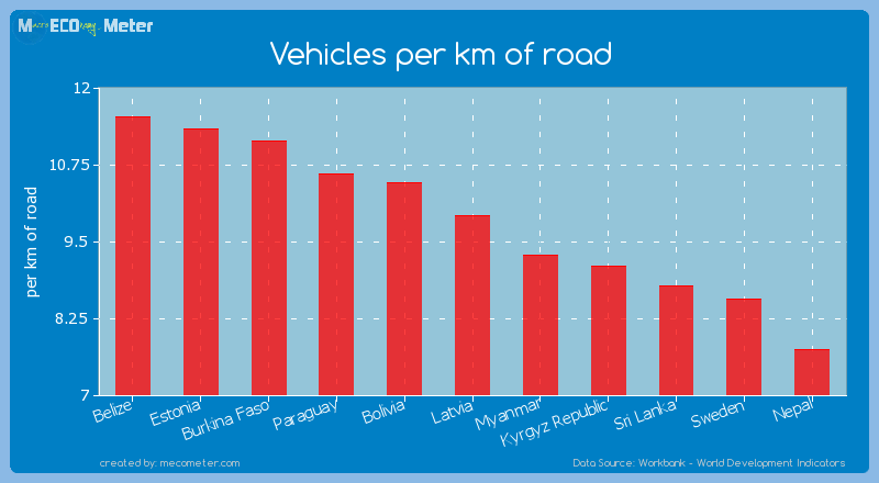 Vehicles per km of road of Latvia