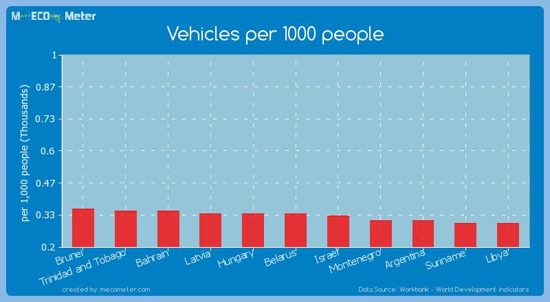Vehicles per 1000 people of Latvia