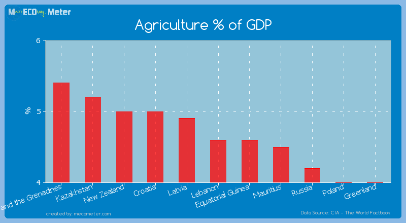 Agriculture % of GDP of Lebanon