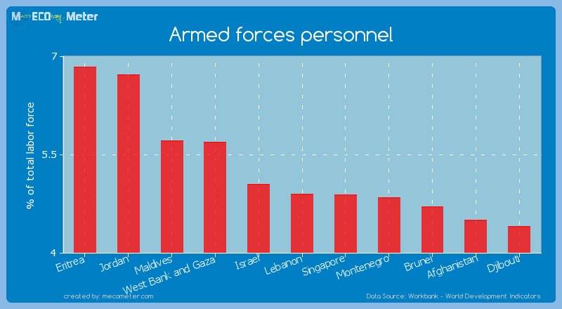 Armed forces personnel of Lebanon